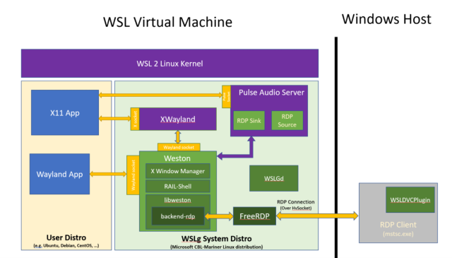 The architecture that makes X11 and Weston apps appear in Windows like any other graphical application.